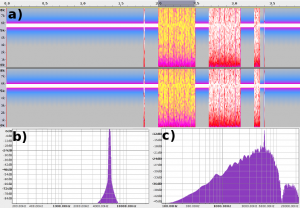 A message containing one sample to be sent to the Volca Sample: a) Spectrogram of the whole sample; b) Spectrum of the first second (averaged); c) spectrum of the data region highlighted in (a).