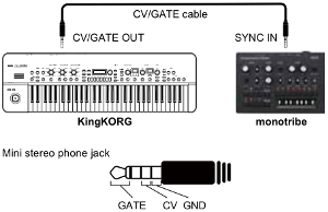 Figure 1: How to connect the Monotribe via CV/Gate. Notice the order of the Gate, CV and Ground (GND) on the TRRS jack.
